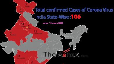 Photo of भारत में कोरोना वायरस (COVID -19 ) मरीज़ों का आंकड़ा 100 के पार, सबसे ज्यादा मरीज महाराष्ट्र में