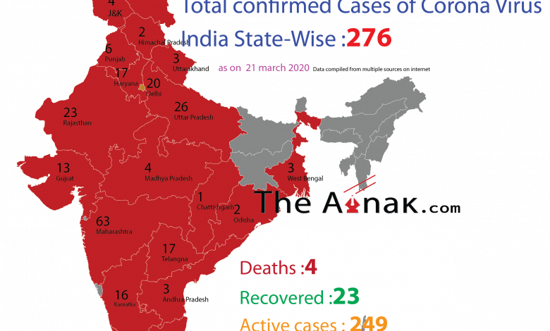 india coroan virus cases state wise
